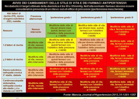 insufficienza renale alimentazione insufficienza renale dieta