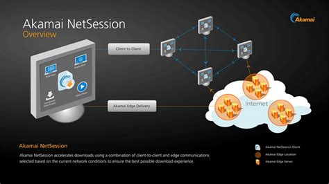 Home Design Autodesk Netsession Interface Overview Media Delivery Solutions