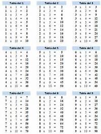 Tablas De Multiplicar  Laclasedeptdemontse