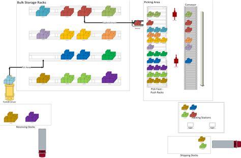 warehouse layout companies optimizing wave demand replenishment in dynamics ax 2012