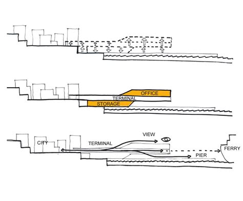 c section diagram c f m 248 ller architects won the ferry terminal in