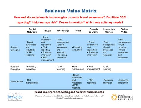 Foster Mba Values by Social Media For 19 Oct 2009