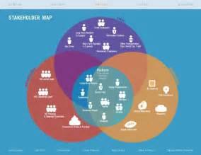 best 25 stakeholder analysis ideas on pinterest