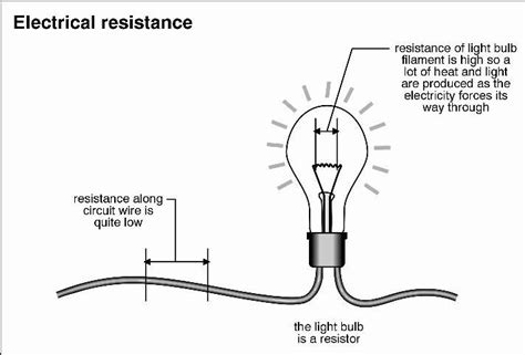definition of resistance in physics electrical resistance modern physics