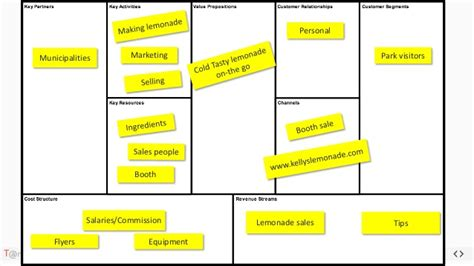 lemonade stand business plan template startup workshop 2 business model canvas