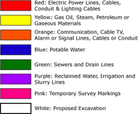 What do the colors mean? Public and Private utility markers