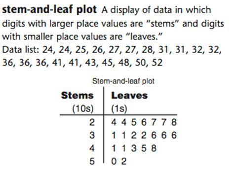 how to make a stem and leaf diagram everyday mathematics