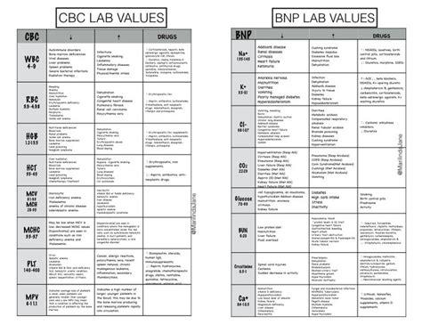 Nursing Rationales For Heroin Detoxing Incarceration by Lab Values에 관한 상위 25개 이상의 아이디어 Pharmacology