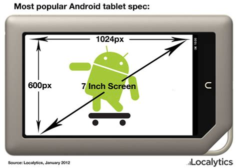 android screen sizes android market not as fragmented as many think localytics