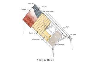 Attractive Architecte D Exterieur #9: Isolation-de-toiture-schema-architecte-Pauline-Bohn-arch-and-home.jpg