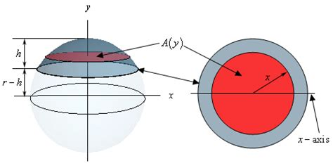 Cross Sectional Area Of Circle by Volume Of A Sphere Notes
