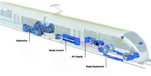Brake Systems In Trains Knorr Brake Company Braking Systems