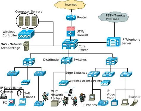 network architecture diagram a basic enterprise lan network architecture block