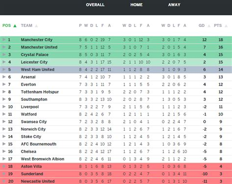 epl table espnfc espn fc on twitter quot here s the premier league table