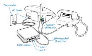 cable modem connection diagrams for alert systems philips lifeline