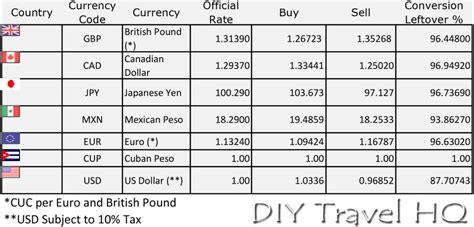 currency converter pesos to dollars cuban exchange rate magiamax ml