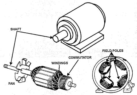 Ac Motor Parts by Electric Motor Parts Diagram Diagram Chart Gallery