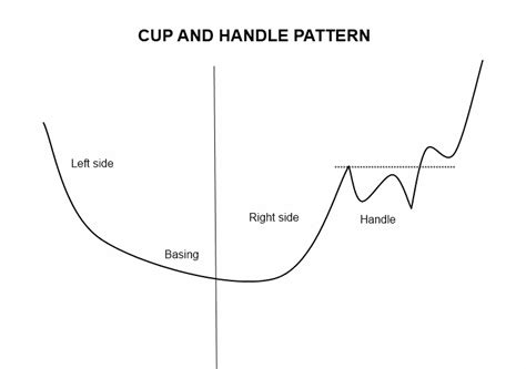 cup and handle pattern volume the top 3 most simple profitable buy setups for swing