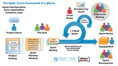 the nexus framework for scaling scrum continuously delivering an integrated product with scrum teams books scrum agile project development softway solutions