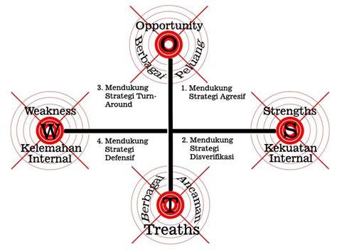 strategi layout dalam manajemen operasional perencanaan strategis rumah sakit swot curcolkesmas