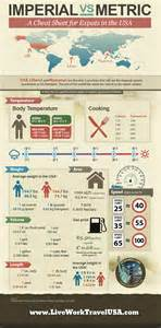 Imperial Vs Metric Infographic Imperial Vs Metric System For Expats Live