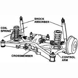 Car Struts Definition Arm Suspension Get Domain Pictures
