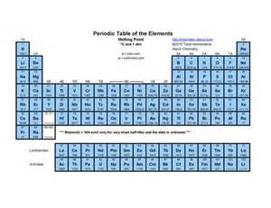 periodic table melting point science engineering