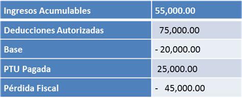 actualizacion de perdidas fiscales 2016 actualizacion de perdidas fiscales 2016