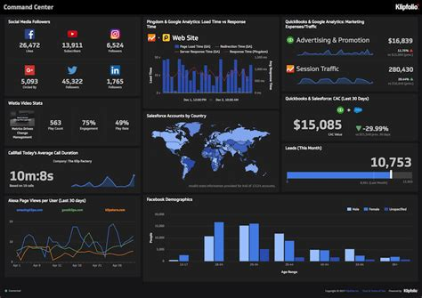 best dashboard 6 dashboards i use daily with live links klipfolio