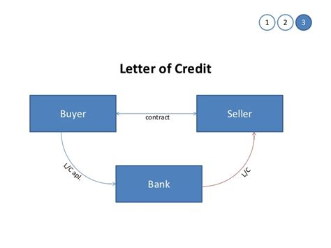 Letter Of Credit Bank Risk credit risk management