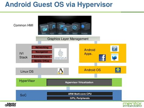 android february 2013 simultaneously leveraging linux and android in a genivi compliant ivi
