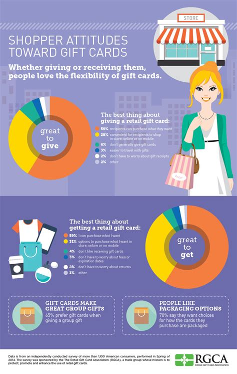 The Habit Gift Card - us shoppers love gift cards which translates to more revenue for retailers