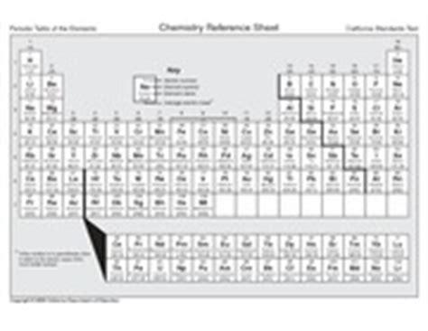 California Periodic Table by Ql 7qbykhjm Chemistr Y Reference Sheet Periodic Table Of