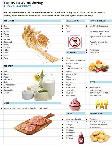 What To Eat On A Detox Diet by Foods To Avoid On 21 Day Sugar Detox Healthy Gluten