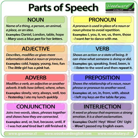 Grammar Shows Us How Its Done by Parts Of Speech Word Classes