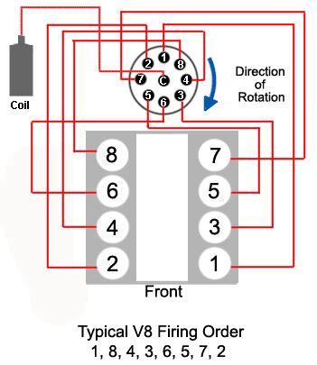 chevrolet 350 v8 firing order