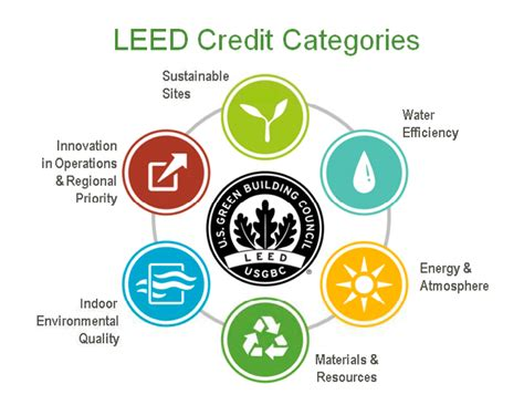 Credit Form Leed Leed Green Building Council