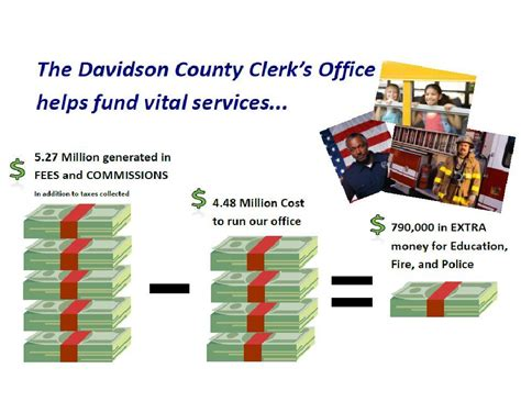 Nashville County Clerk S Office by Accomplishment S From The County Clerk S Office