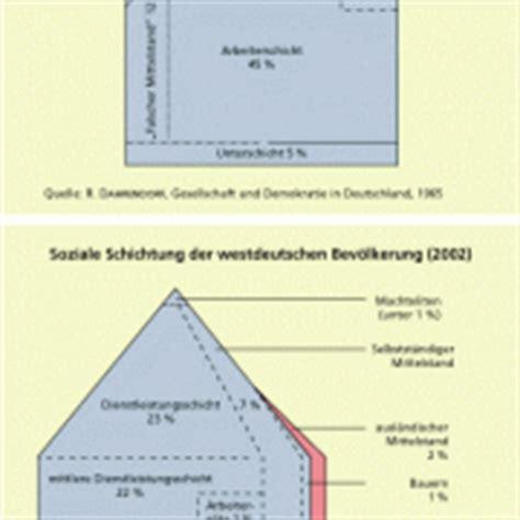 dahrendorf haus soziale schichten lagen milieus in politik wirtschaft