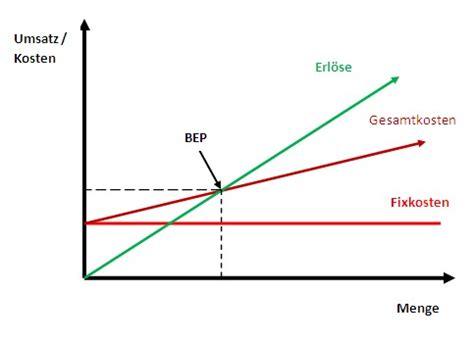 break even point analyse: so ermitteln sie die gewinnschwelle