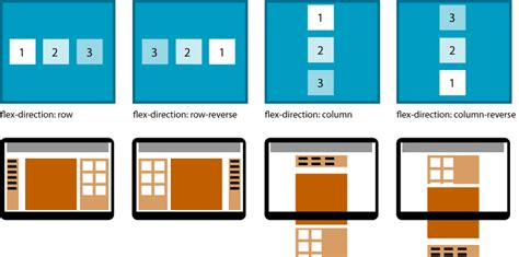 website layout with flexbox responsive design of the future with flexbox