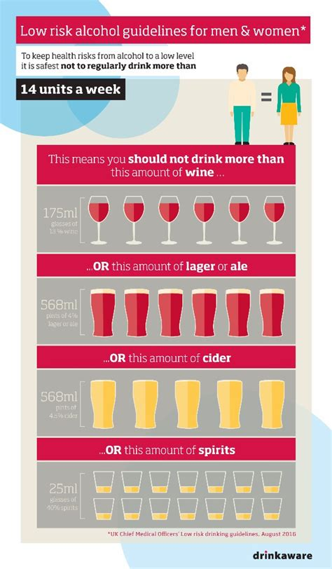 what is in law unit alcohol limits and unit guidelines drinkaware