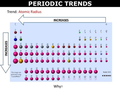 Periodic Table With Trends by Tang 04 Periodic Trends