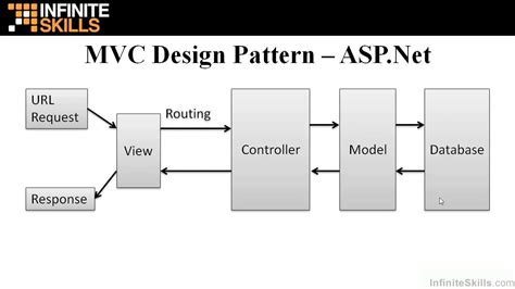design pattern net tutorial asp net mvc tutorial mvc design pattern youtube