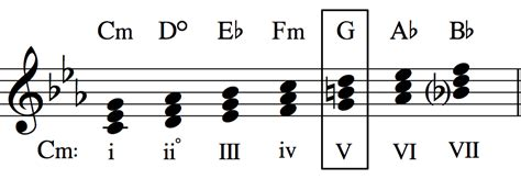 C Minor the of modulation part 2 common chord modulation
