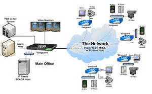 ip pbx work diagram ip get free image about wiring diagram