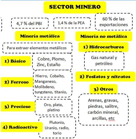 preguntas sobre geografia de nicaragua ingenier 237 a econ 243 mica las preguntas m 225 s frecuentes los
