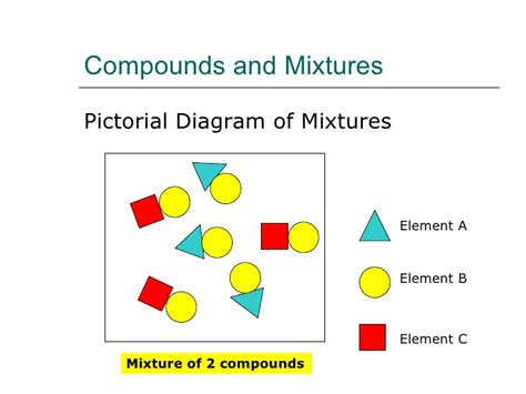 diagram of elements compounds and mixtures elements compounds and mixtures ii