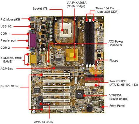 motherboard layout quiz motherboard diagram in detail