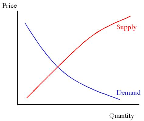 Supply And Demand by November 2012 Blessed By The Potato